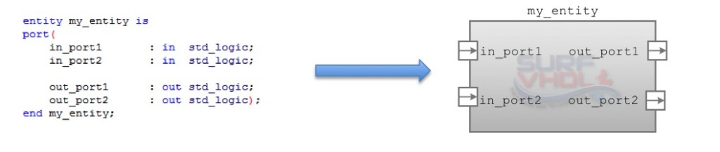 VHDL entity example