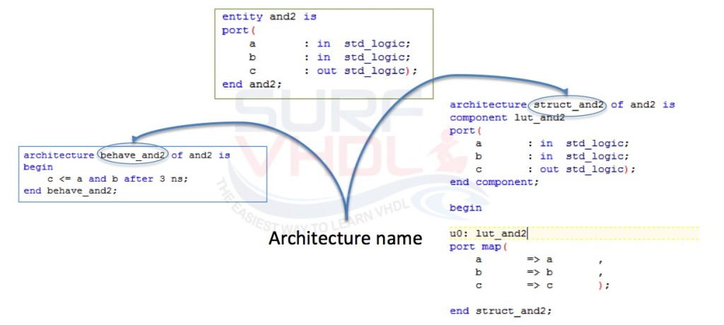 Entity with two Architectures Example