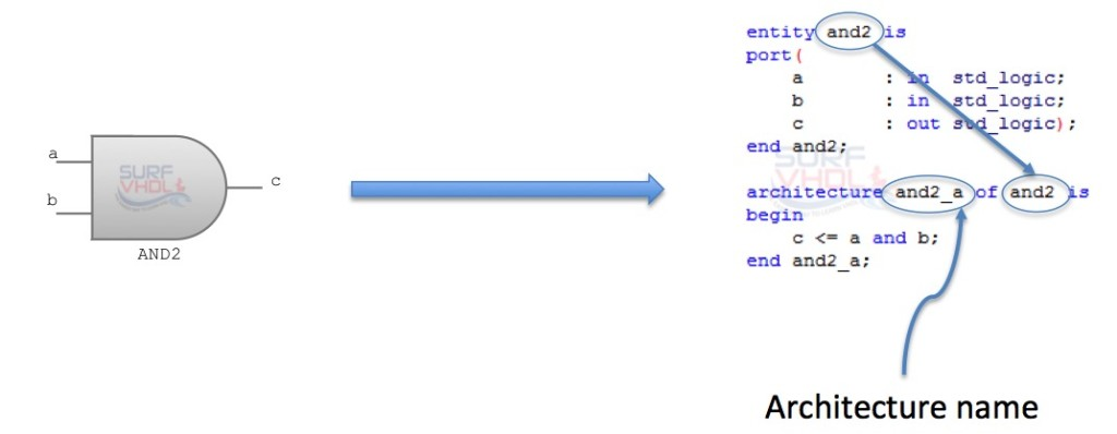 Entity / Architecture pair AND2 example