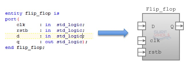 VHDL Entity flip-flop example