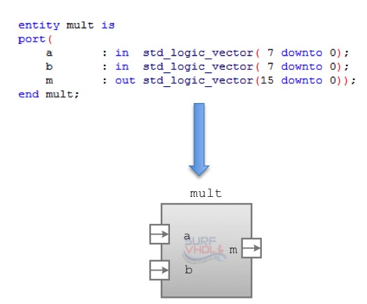 VHDL entity multiplier example