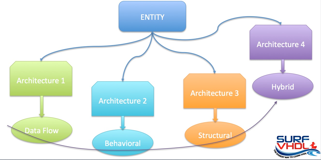 an overview of structural style