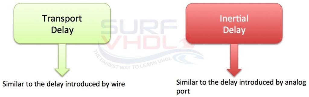 VHDL Delay Model