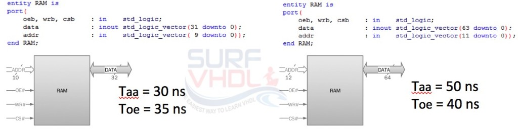 VHDL generic example for two similar RAM entity