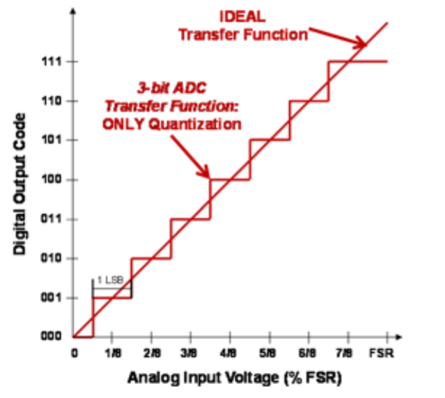 Figure1 ADC conversion transfer function