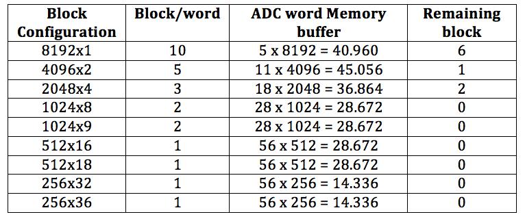 Table2 - ADC-FPGA interface maximum storage selection