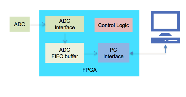 ADC-FPGA interfacing and acquisition