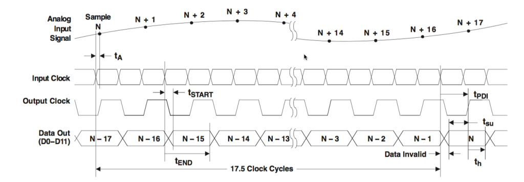 Figure3- ADS5542 conversion timing