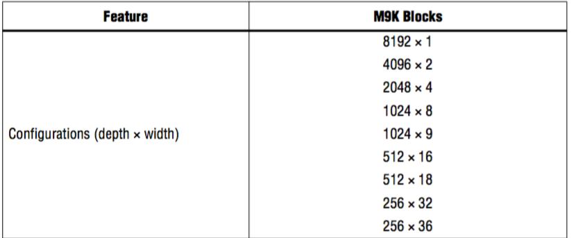 Table1 - Altera M9K memory block configuration