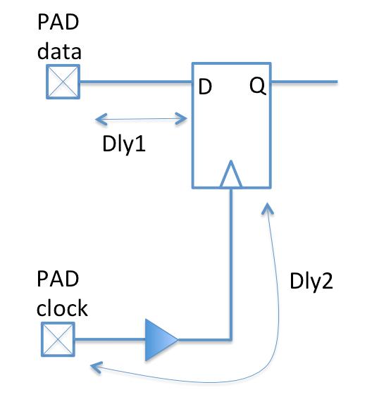 fpga-input-buffer