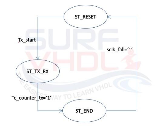 Figure 6 - SPI Controller FSM
