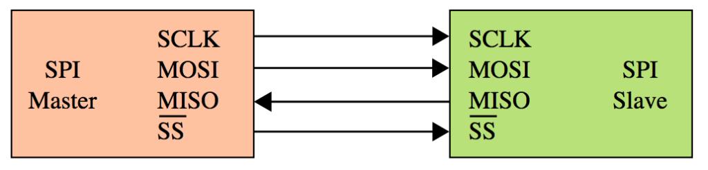Figure 1 - SPI Master-single slave