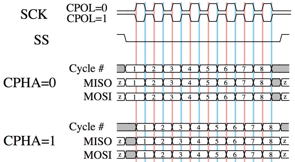 Figure 4 - SPI timing