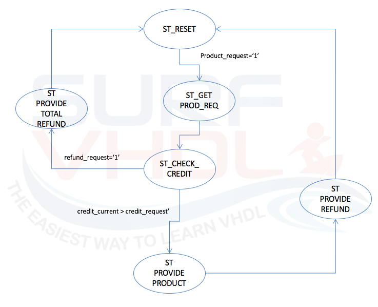 How to Implement a Finite State Machine in VHDL - Surf-VHDL