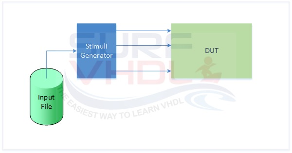 Read from file in VHDL and generate test bench stimuli
