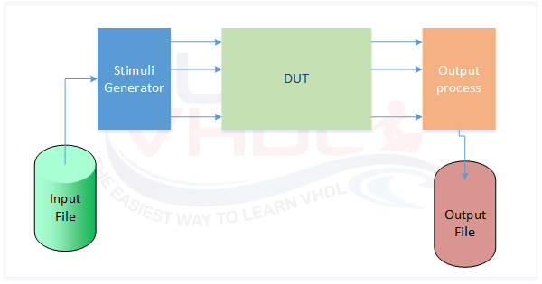 Write To File In Vhdl Using Textio Library Surf Vhdl