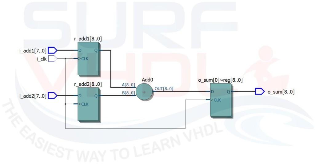Figure1 - Full Adder Altera Quartus II RTL viewer