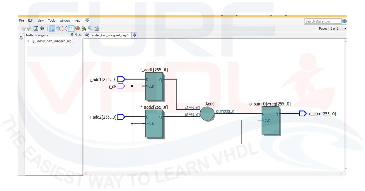 How to Implement a Full Adder in VHDL - Surf-VHDL
