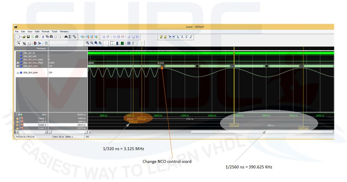 How To Generate Sine Samples in VHDL - Surf-VHDL