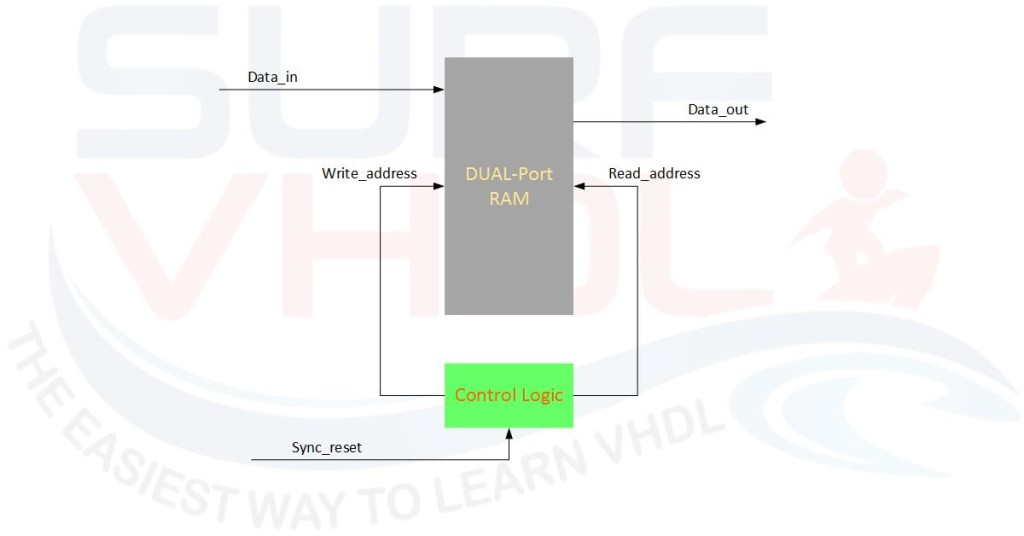 Architecture of Digital Delay Line using Dual Port RAM