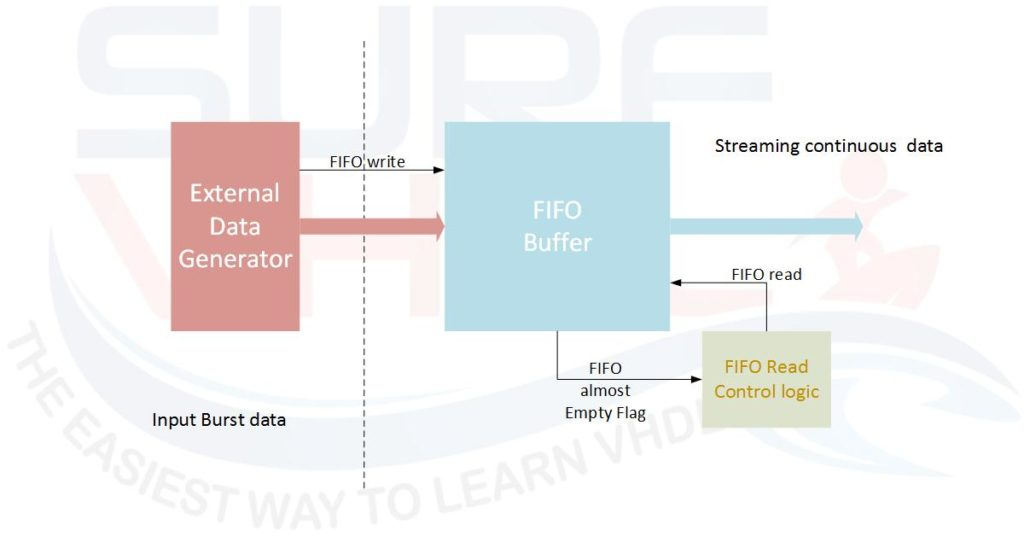 Figure5 - Typical example of FIFO almost empty use case