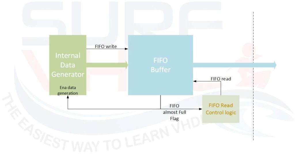 Figure6 - Example of FIFO almost full flag use case