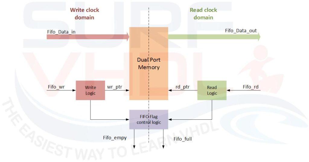 Figure4 - Example of FIFO FPGA or ASIC hardware architecture