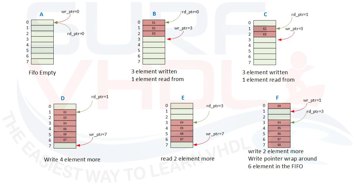 Figure3 - FIFO evolution using memory example
