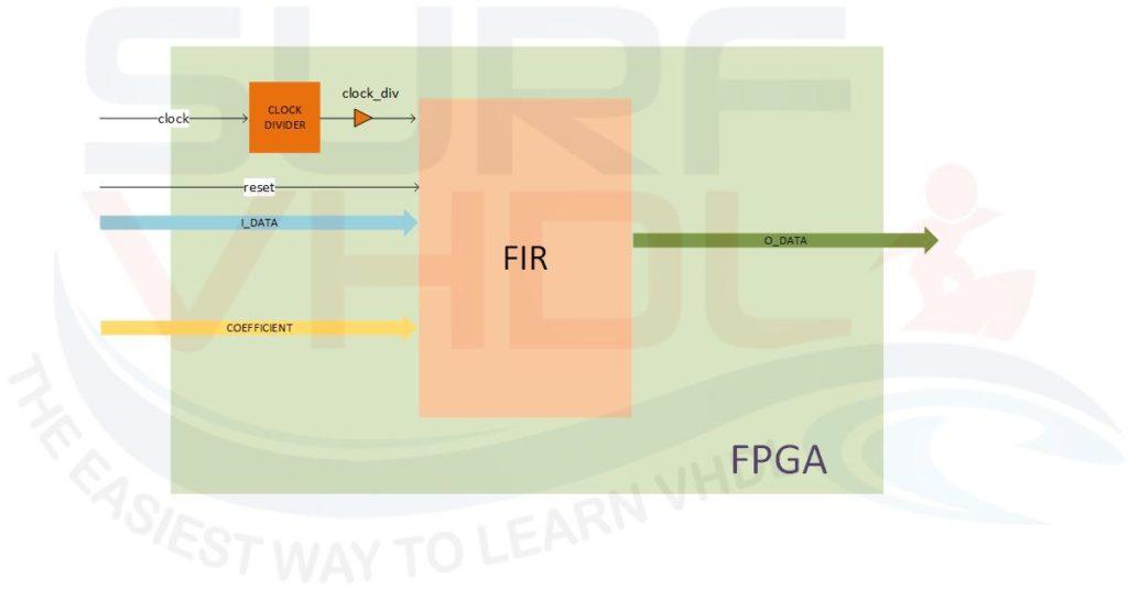 Figure9 – FPGA FIR implementation with clock divider