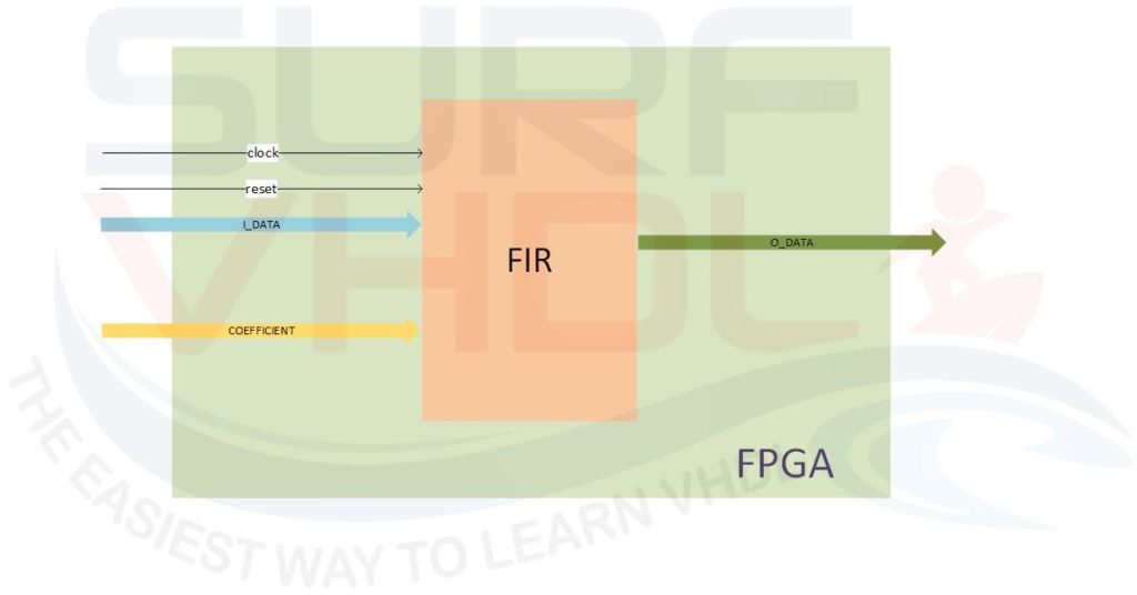 Figure8 – FPGA FIR implementation as stand-alone module