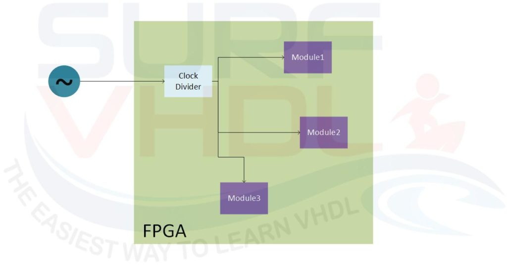 Figure1 - FPGA with internal clock divider