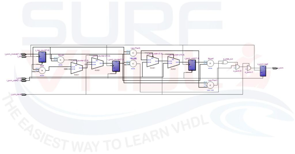 How to implement a PWM in VHDL - Surf-VHDL