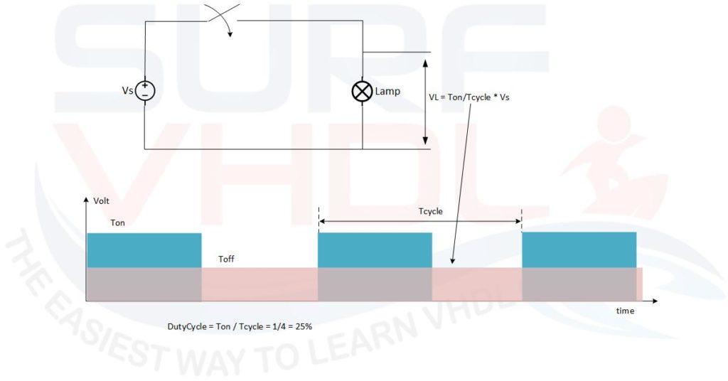Figure3 - Dimmer a lamp using digital control like PWM