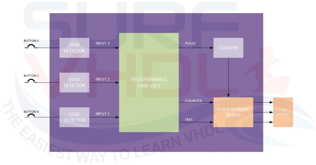 How to Implement a Programmable Timeout Counter - Surf-VHDL