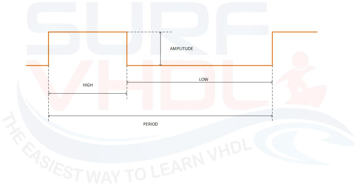 How to Measure Pulse Duration Using VHDL - Surf-VHDL