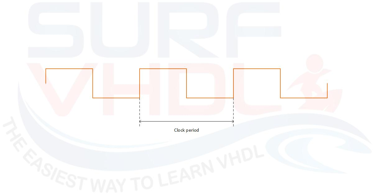 How to compute the frequency of a clock - Surf-VHDL