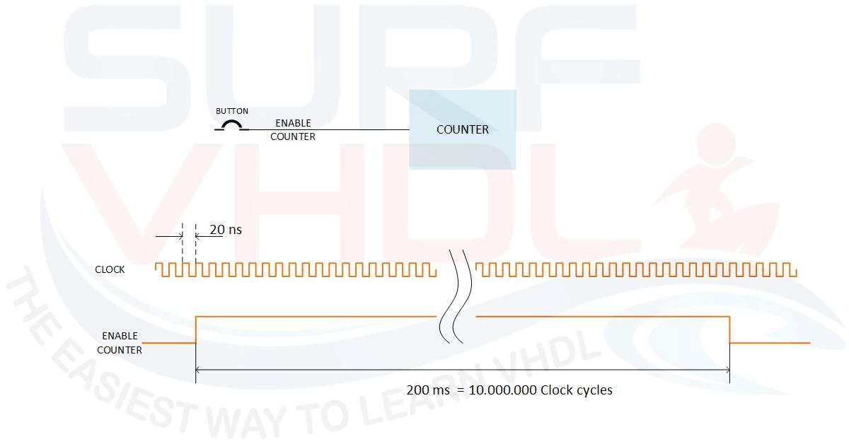 How to design a good Edge Detector - Surf-VHDL