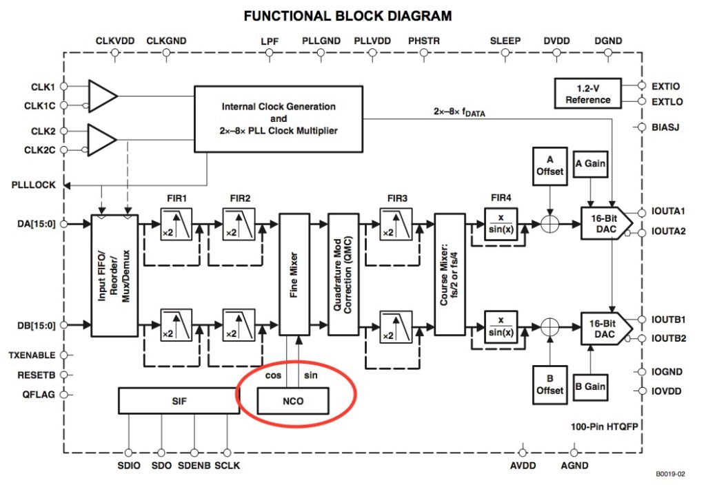 How to Implement NCO in VHDL - Surf-VHDL
