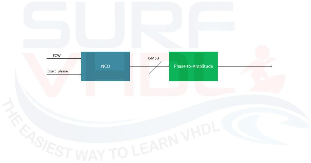 How to Implement a sinusoidal DDS in VHDL - Surf-VHDL