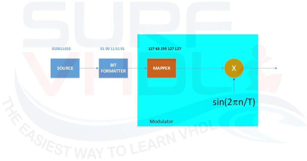 Implement Digital ASK Modulator in VHDL - Surf-VHDL