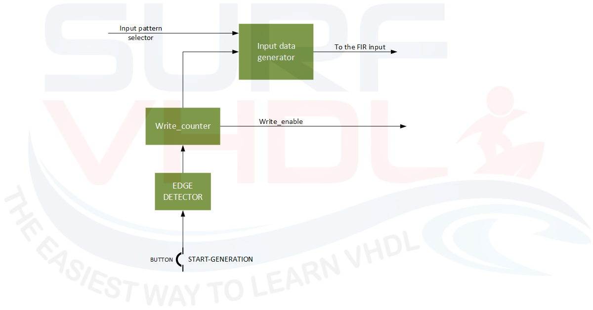 How to Realize a FIR Test Bench in FPGA - Surf-VHDL