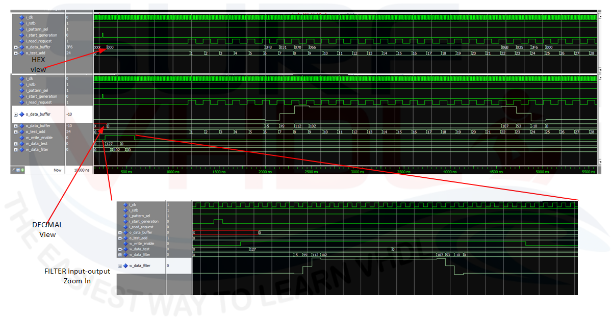 How To Realize A Fir Test Bench In Fpga Surf Vhdl