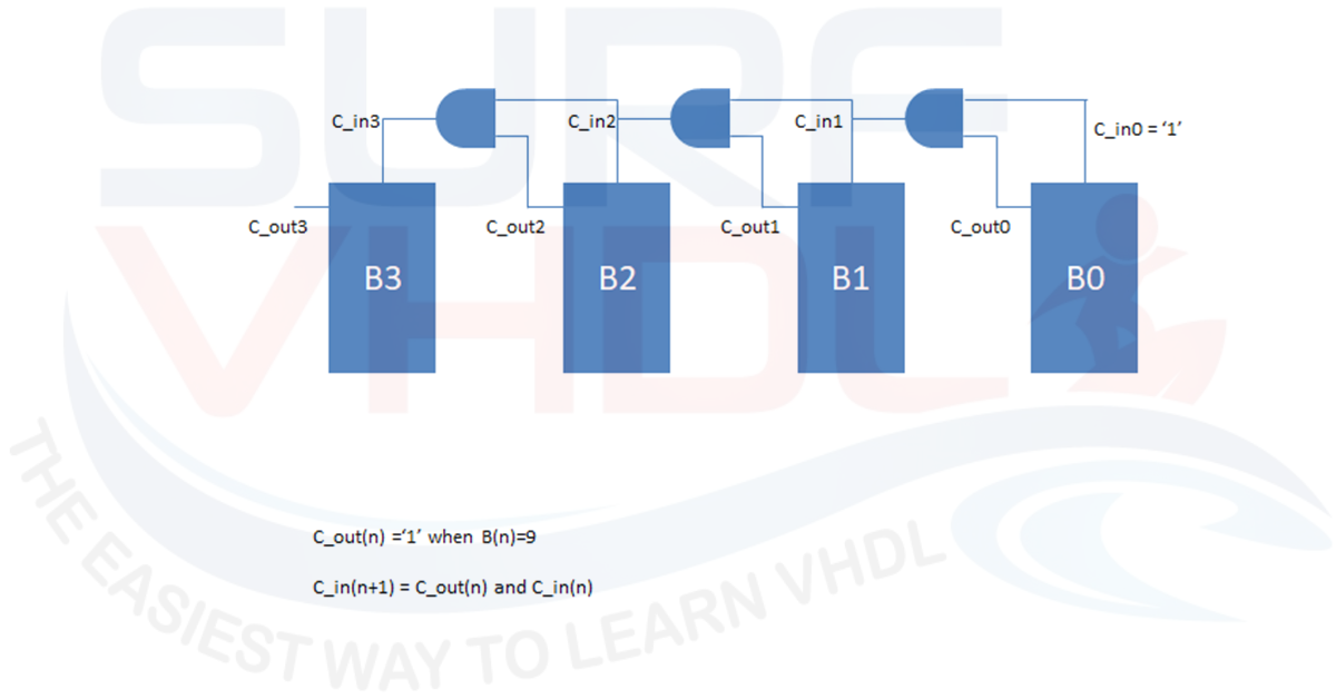 How to Implement a BCD Counter in VHDL - Surf-VHDL