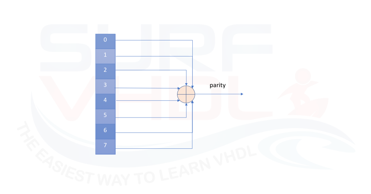 VHDL FOR-LOOP statement - Surf-VHDL
