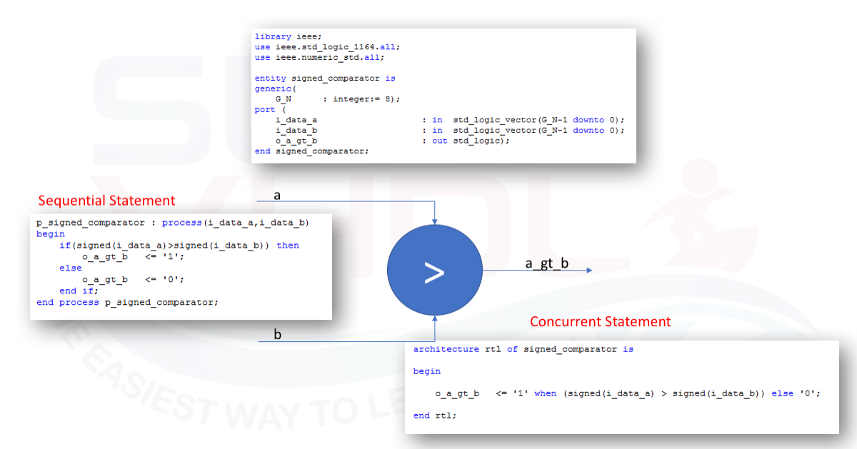 if then else statement in vhdl surf vhdl