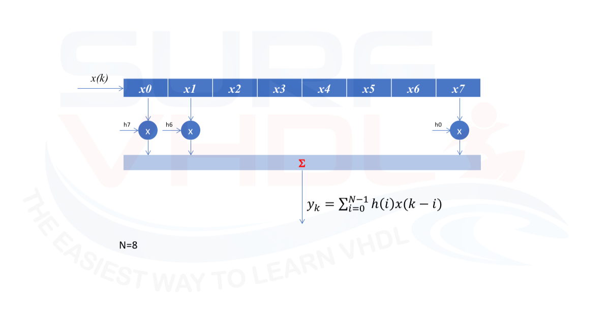 Signal Processing Archives - Surf-VHDL