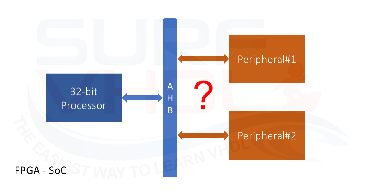 How to interface a FPGA processor with VHDL peripheral
