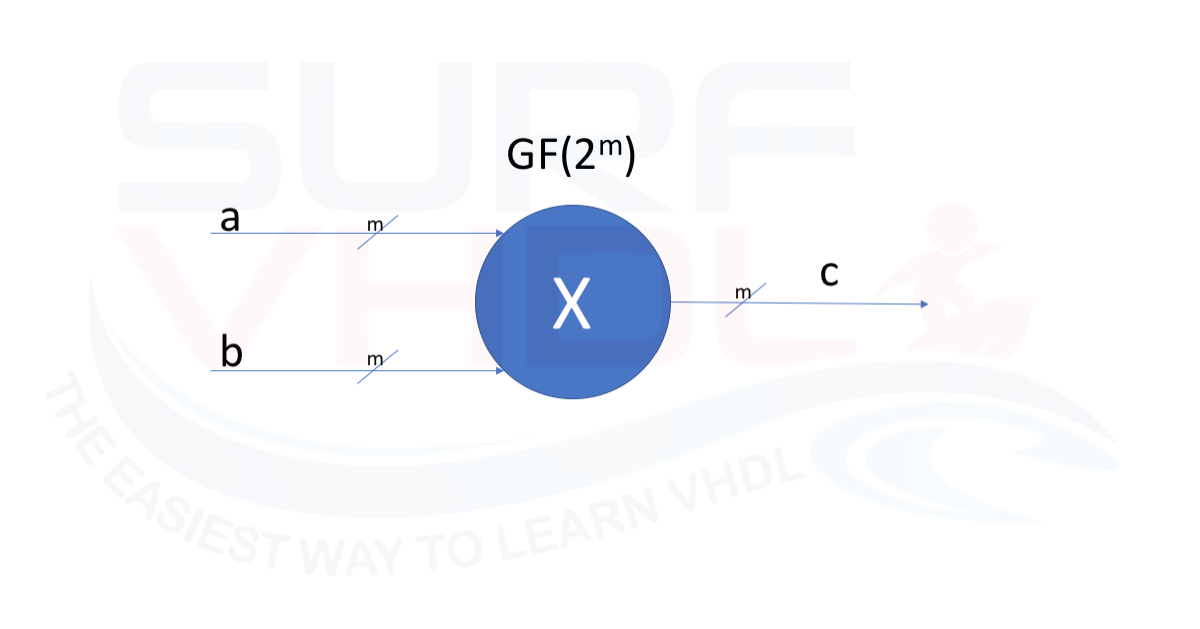 How To Implement Galois Multiplier In Vhdl Surf Vhdl