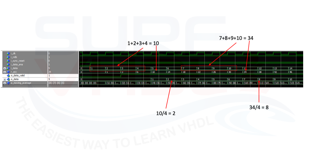 Moving Average Filter Using Vhdl - Introduction