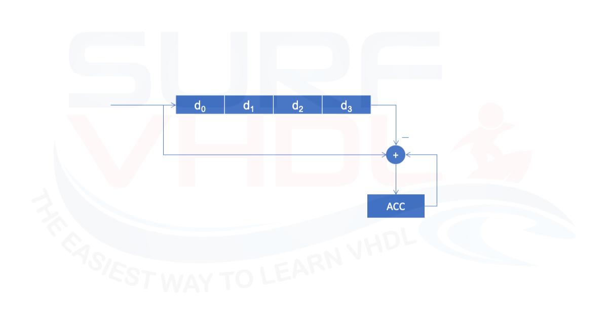 Moving Average Vhdl Code - Running Average